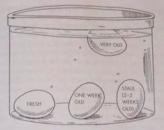Como saber si puedes comer un huevo...