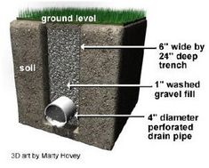 Kansas City French Drain installation and services. French Drains help filter water out of your yard. Backyard Drainage, Landscape Drainage, Drain Français, Drain Pipes, Drain Pump, French Drain Installation, Drainage Solutions, Drainage Ideas, Gardens