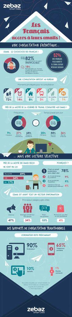 """Infographie : 52% des français seraient plus """"addicts"""" à l'Email qu'aux réseaux sociaux ! - No Web Agency"""