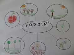myšlenková mapa - podzim Montessori, Autumn, Education, Halloween, School, Fall, Schools, Teaching, Halloween Labels