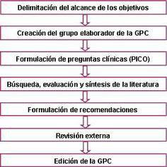 Pediatría Basada en Pruebas: Manuales metodológicos de Guiasalud (I). Elaboraci...