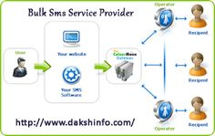 DAKSH INFOSOFT: Why We Need To Use Bulk SMS Services For Business?...