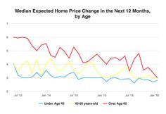 Consumers More Positive About The Future Of Housing House Prices, Positivity, Future, Blog, Future Tense, Blogging