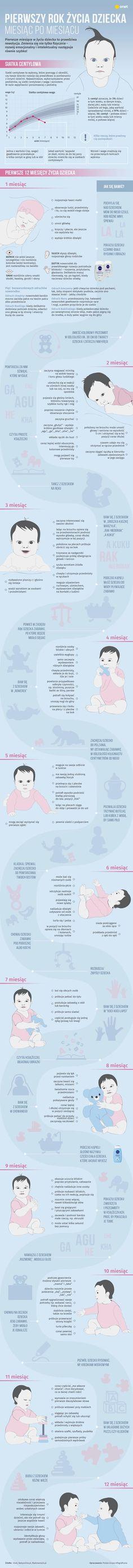 Pierwszy rok życia dziecka miesiąc po miesiącu [INFOGRAFIKA] - Dziecko Newborn Room, Newborn Care, Cute Kids Photos, Montessori Baby, Baby Boom, Tabu, Kids Logo, Wedding With Kids, Baby Needs