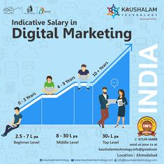 Indicative Salary in Digital Marketing in India. Find out what you like doing best, and get someone to pay you for doing it. Online Marketing, Digital Marketing, Internship Program, Seo Keywords, Social Bookmarking, Job Offer, Job S, Ahmedabad, Training Courses