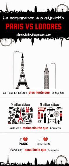 La comparaison des adjectifs en français