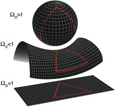 The local geometry of the universe is determined by whether the density parameter Ω is greater than, less than, or equal to 1. From top to bottom: a spherical universe with Ω 1, a hyperbolic universe with Ω