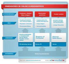 Kundenservice_Infografik.jpg Dimensionen im Online Kundenservice
