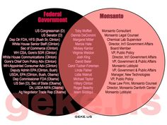 They are architects of the 2012 Farm Bill. Look it up, read about it, be informed, and then get angry. http://signon.org/sign/stop-the-monsanto-rider