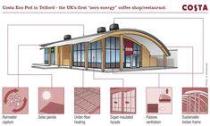 Costa Brews Up Innovative New Eco Pod For Telford