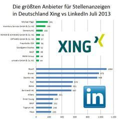 Die größten Anbieter für Stellenanzeigen bei #XING und #LinkedIn Deutschland 2013