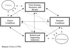 Porter's diamond model suggests that there are inherent reasons why some nations, and industries within nations, are more competitive than others on a global scale. The argument is that the national home base of an organization provides organizations with specific factors, which will potentially create competitive advantages on a global scale - Via Abey Francis