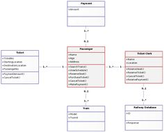 class diagram for railway reservation system anatomy of the digestive uml example - online shopping template | ...