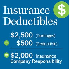 Deductible insurance | What Does Deductible Mean