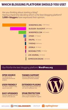 Which Blogging Platform Should You Use?