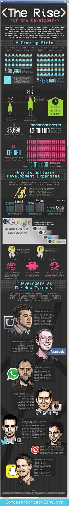 """""""The Rise of the Developer"""" infograph supplements the idea of VRHD being that it is emerging along with the professional demand and interests of the people. The developers are the ones we look to for newer, lower-cost, and more technological features to increase employee performance. I think this infograph is paralleling with VRHD's first mentioning around 2009-10 to its recent surfacing. (6924)"""