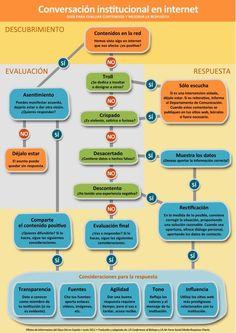 Guía de conversación en internet #Institucional #brands #Marcas #Infografía