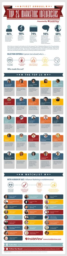Top 25 #Marketing Influencers of 2014 - #infographic