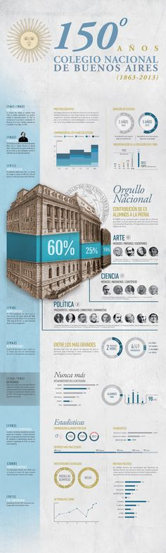 It´s an infographic about the most important high school in Buenos Aires regarding the most important facts through all it's history International Students Day, Growth Quotes, Important Facts, Information Design, Pinterest Photos, Visual Communication, Data Visualization, Editorial Design, Layout Design