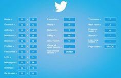 Tous les raccourcis clavier pour un usage intesif de #Twitter. #cm #veille