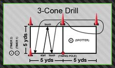 The 3-Cone Drill is a great drill to help the players in speed and agility. The quick cuts and burst of speed makes you an elite player.     http://nats.us/cm-combines/cm-drills/cm-drills-agility.html