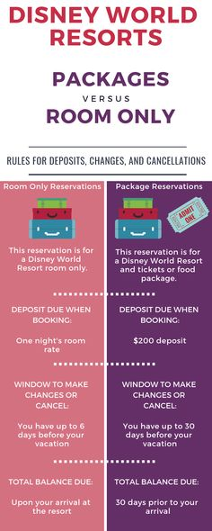 Disney World planning help with this chart showing Disney resorts policies. Disney World tips and tricks for helping you plan your Disney trip. Disney World Resorts, Disney World Rides, Disney World Vacation Planning, Disney Hotels, Disney World Parks, Disney Planning, Disney Vacations, Family Vacations, Trip Planning