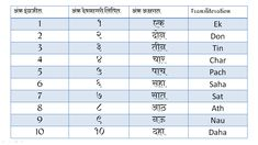 Marathi Number|name | From 1 To 100 | In Word PDf |Marathi Ankalipi | name | From 1 To 100 | In Word PDf |Marathi Ankalipi 1 To 100, The 100, 100 Number Chart, Whatsapp Emotional Status, Math Tables, Drawings Of Friends, Grammar, Numbers, Language