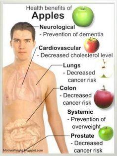 Do you eat an apple everyday?