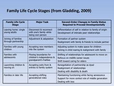 Family Development - Family Life Stages from Gladding, 2009