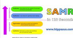 Educational Technology and Mobile Learning: SAMR Model Explained for Teachers