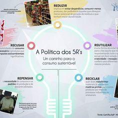 Neste infográfico trazemos a Política dos 5Rs, que coloca a importância Dá reflexão crítica sobre a necessidade do consumo. Os cinco Rs são: repensar, recusar, reduzir, reutilizar e reciclar. É um princípio utilizado pela administração pública e que pode ser adotado por cada um de nós. É possível baixar este infográfico em nosso ambiente virtual, indo na seção ECODADOS.  #5Rs #consumo #reciclar #reutilizar politicapublica #educaçãoambiental #a3p #infografico #infographic