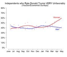 The striking decline in women's support for Donald Trump (in 2 graphs) - The Washington Post