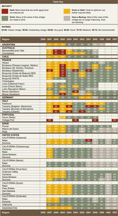 Wine Vintage Chart 1997-2008  #wine  www.avacationrental4me.com