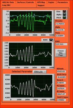 stability testing LabVIEW flight test instrumentation