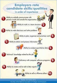 12 Employability Skills Ideas Employability Skills Skills Soft Skills