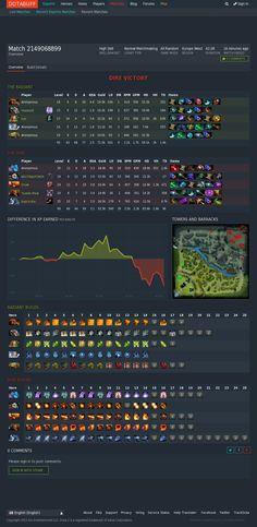 Gaming Websites, Dota 2 Stats, Esports