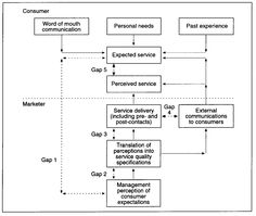 Gap analysis model of service quality