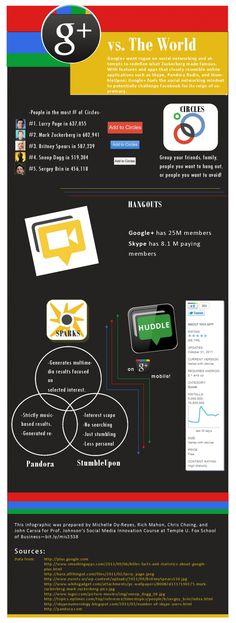 Google-Plus Versus the World