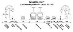 Copenhagen Style Bike Lanes in Melbourne.