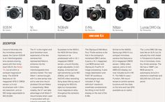 6g - Canon EOS M vs. the mirrorless camera competition