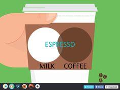 Espresso Venn Diagram