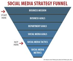 Social Media Strategy Funnel - where do you start with your social goals? At the end?