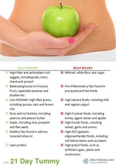 7 Belly Buddies and Bullies: The Foods That Help and Hurt Your Digestion