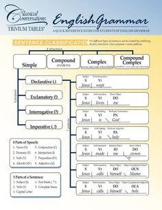 Trivium Tables<sup>®</sup>: English Grammar English Grammar Rules, Learn English Grammar, English Language Learners, Language Arts, Language School, English Class, Grammar Sentences, Types Of Sentences, Schools In America