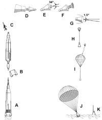 Project Mercury orbital mission profile