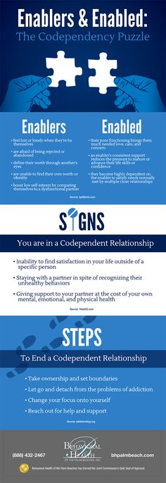 This describes the complex interplay of enablers in relationships that are marked by codependency. Drawing from a variety of online sources it strives to help individuals identify the signs of codependency and take the steps necessary to end it.  For many individuals, therapy or some other form of professional treatment may be essential for them to get out of the toxic situation.
