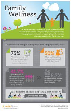 Understanding employer sponsored #familywellness participation