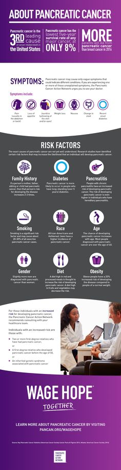 Pancreatic cancer may cause only vague symptoms that could indicate different conditions. If you're experiencing one or more of these symptoms the Pancreatic Cancer Action Network urges you to see your doctor.