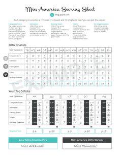 Miss America Printable Scoresheet  Great Ideas