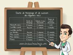 Durée de trempage et durée de cuisson des légumes secs